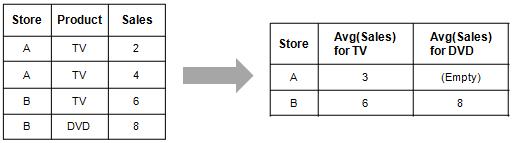 jQuery pivot grid example